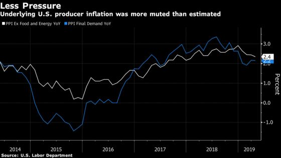U.S. Producer-Price Inflation Gauges Remained Muted in April