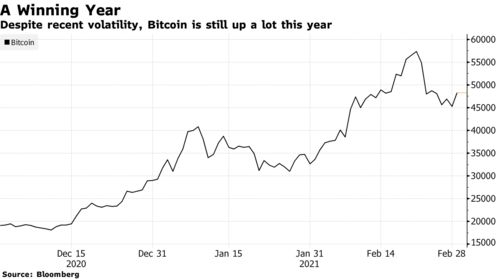 Despite recent volatility, Bitcoin is still up a lot this year