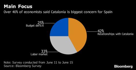 Catalonia the Big Challenge for Spain's Sanchez, Survey Shows