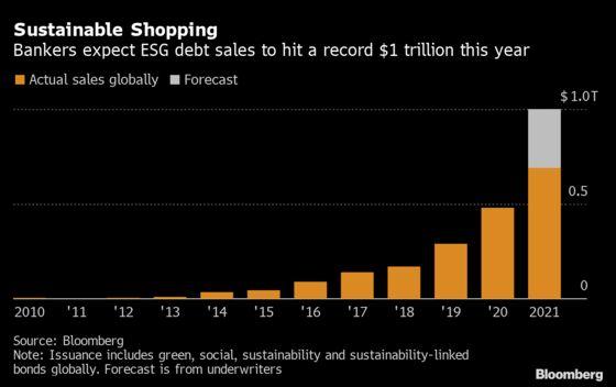 Walmart Breaks Green-Bond Record With $2 Billion Debut Sale