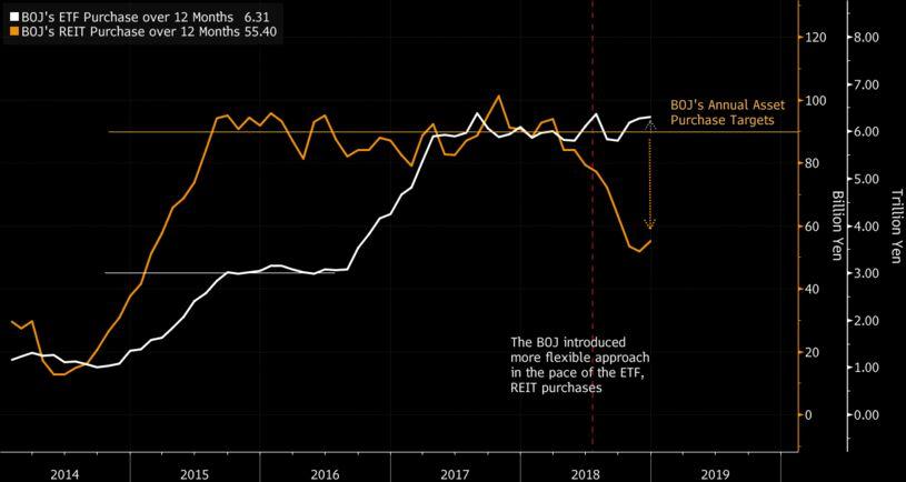 与[Japan Insight]的关系房地产市场是否过热? 日本央行的REIT买盘放缓