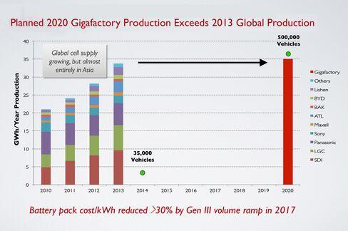 Planned 2020 gigafactory production Exceeds 2013 global production. Source: Tesla and IIT Takeshita 2013
