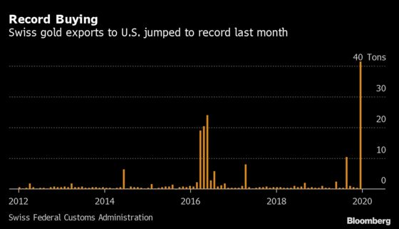 Swiss Gold Exports to U.S. Jump to at Least Eight-Year High