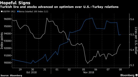 Traders Are Optimistic About Turkey-U.S. Relations