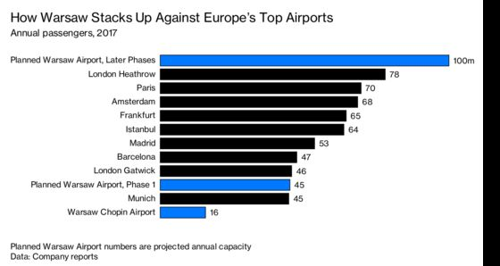 Why Poland Is Planning Europe's Biggest Airport