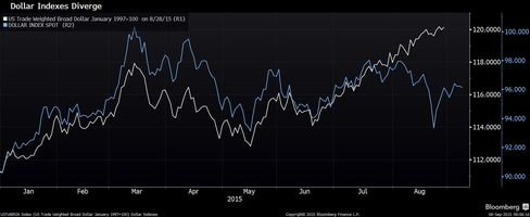 The DXY (in blue) vs. the trade-weighted dollar index (in white).
