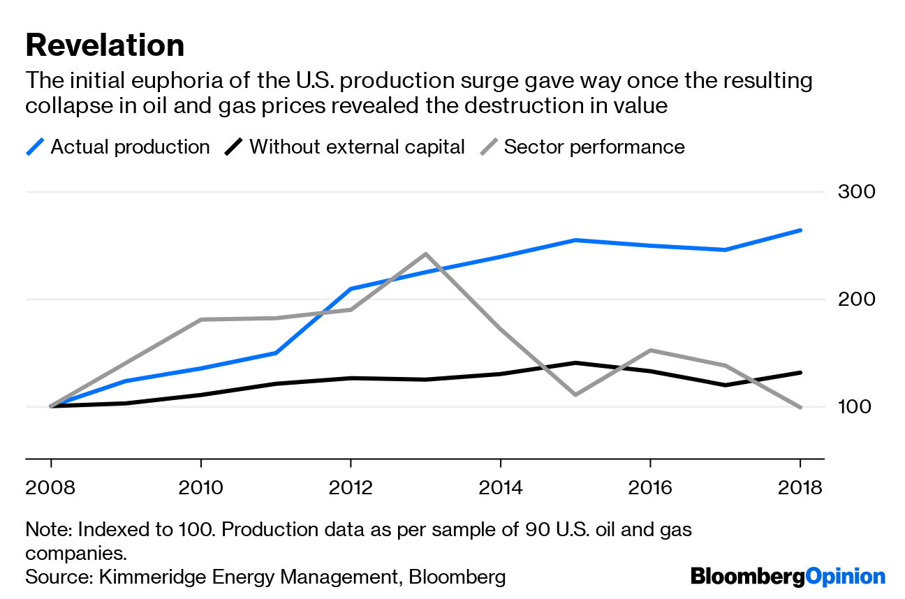 EQT's Battle Is Over But the Shale War Goes On - Bloomberg