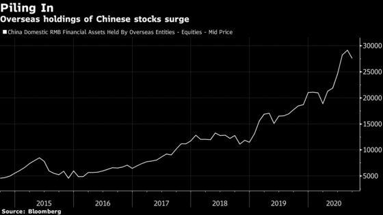 China $214 Billion Fund Manager Looks to Boost Overseas Inflows