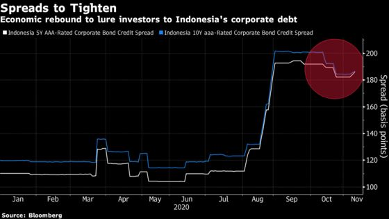 Indonesian Credit Finds a Sweet Spot With Rebound From Slump
