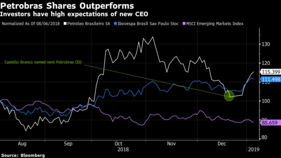 New Petrobras CEO Rejects Subsidies and Government Intervention