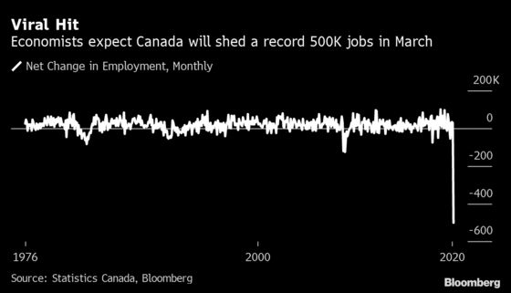 Forecasts for Scale of Canadian Job Carnage Are All Over the Map