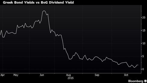 Spread between 2-year yields and BOG's dividend yield has narrowed