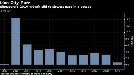 Trade Won't Fade as a Big Disrupter in 2020