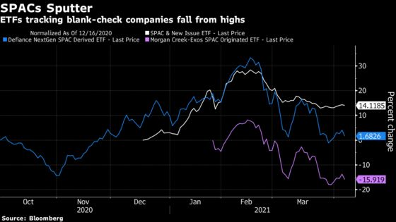 Blank-Check ETFs Keep Coming Even as SPAC Fever Cools Down