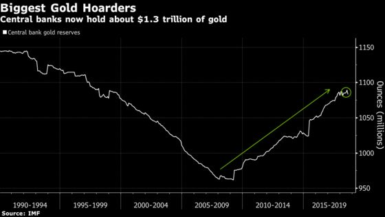 Why Central Bank Buying Has the Gold Market Guessing