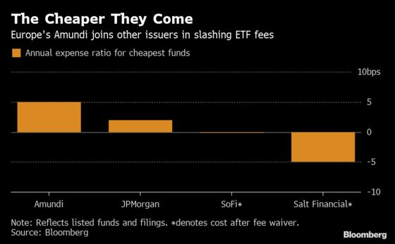 Fee War Goes Global as $1.6 Trillion Manager Cuts ETF Costs