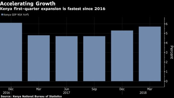 Kenyan Economy Grows Most Since 2016 as Good Weather Boosts Crop