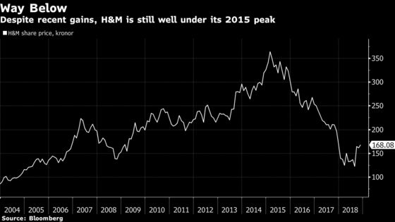 H&M Sentiment Shifts as Recent Gains Erase Year's Deep Losses