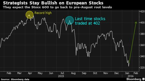 What rout? European stocks will rebound 20 percent, strategists say.