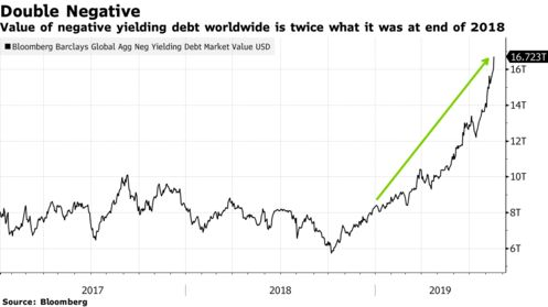 Value of negative yielding debt worldwide is twice what it was at end of 2018
