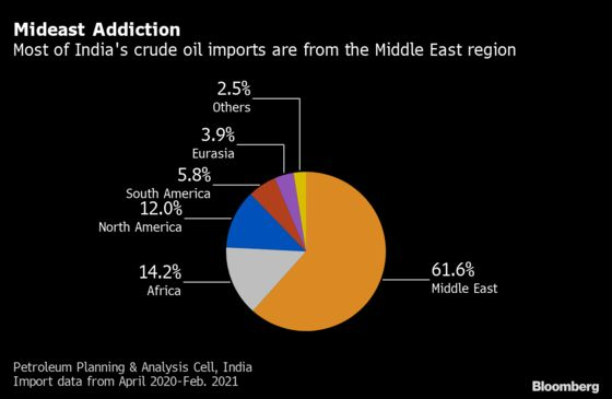 Indian Refiners Grab New Oil Supply to Cut Mideast Reliance