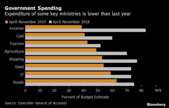 We've Cut Rates But You Can't Miss Goals, India Tells Taxmen