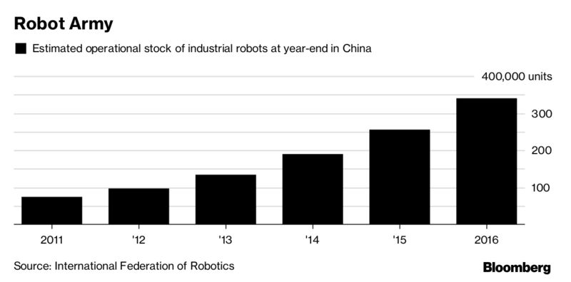 uoc luong so robot cong nghiep cua trung quoc qua cac nam. anh: bloomberg