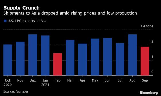 Fuel Prices Soar Across Asia as Global Energy Crunch Deepens