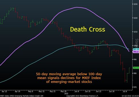 Death Cross on the MXEF Index