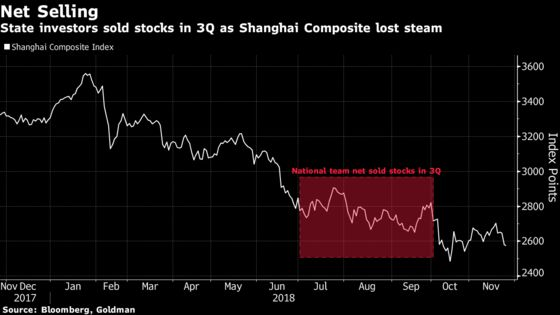 Goldman Says China's National Team Sold Stocks as Rout Deepened