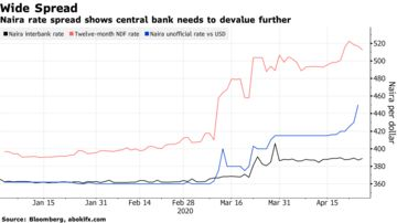 Nigeria Naira Ngn Usd Parallel Market