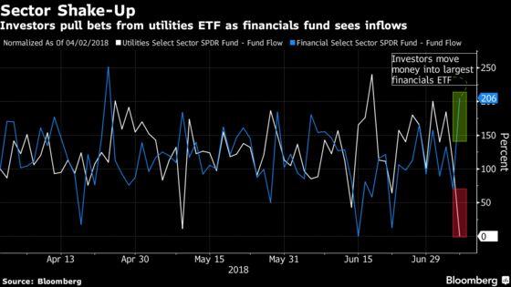 ETF Investors Pick Riskier FinancialsOver the Safety of Utilities