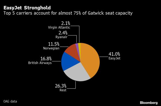 Wizz Air Sets Sights on 20-Jet Gatwick Base as Rivals Retreat