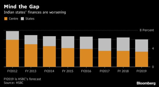 Pain for India's State Bond Market Is Good, Investors Say
