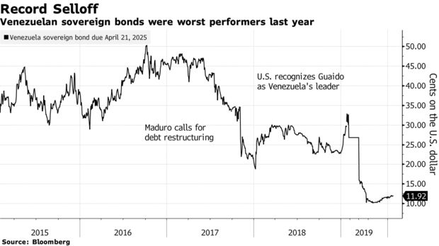 Venezuelan sovereign bonds were worst performers last year