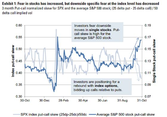 Goldman Says Traders More Worried Over Single Stocks Than Market