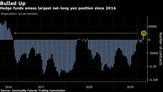 Hedge Funds Throw Heft Behind 2019's Best-Performing Currency