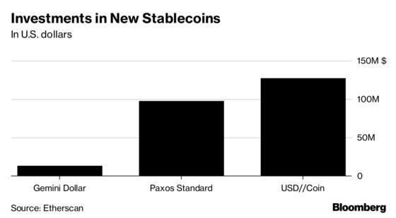 Stable Coin Backed by Circle, Coinbase Draws Most Early Demand