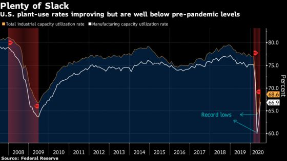 U.S. Industrial Output Surges by Most Since 1959 on Reopening