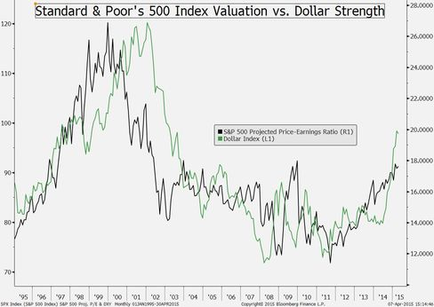S&P 500 projected P/E vs. Dollar Index
