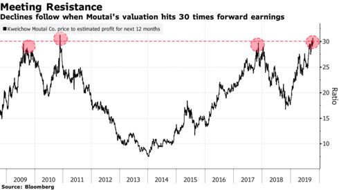 Declines follow when Moutai's valuation hits 30 times forward earnings