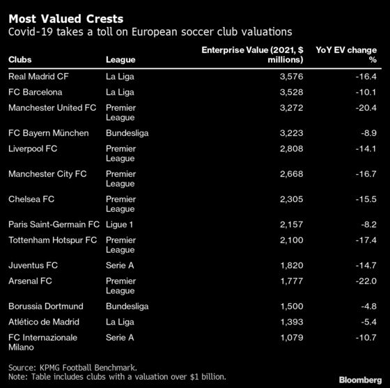 Football Is the Next Big Thing for Hedge Funds and Private Equity