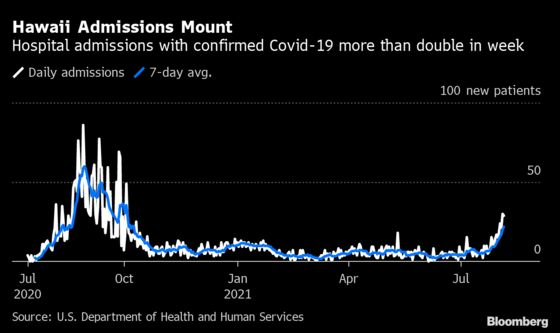 Hawaii, Masked and Vaccinated, Still Falls Prey to Delta Strain