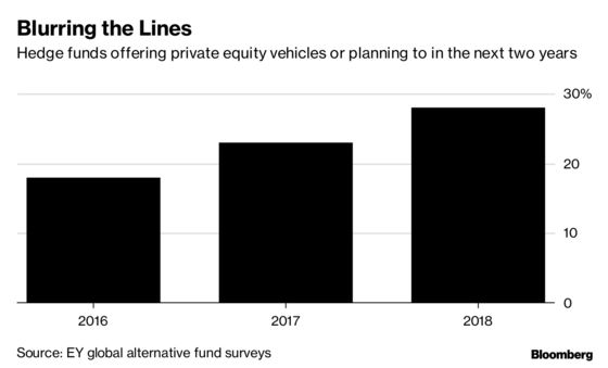 Hedge Funds Turn to Private Capital Playbook in Search of Assets