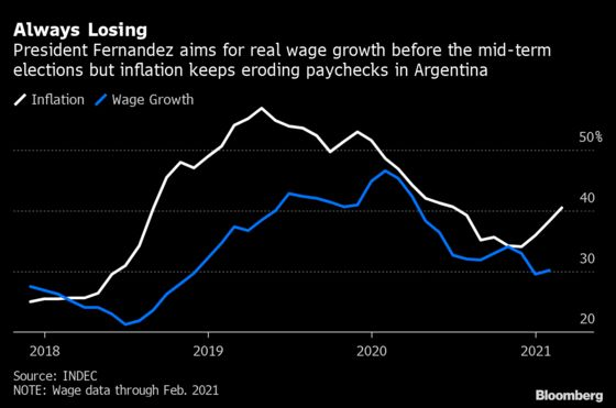 Argentina's Economy Buckles After Leader Puts Politics First