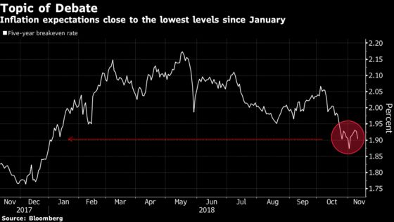 Bond Traders About to See If They're Underrating Inflation Risks