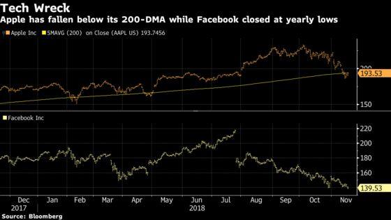 A $75 Billion Wipeout Should Scare Momentum Bulls: Taking Stock
