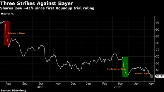 Bayer's 'Scary Number'to Come Down at Appeal, Analysts Say