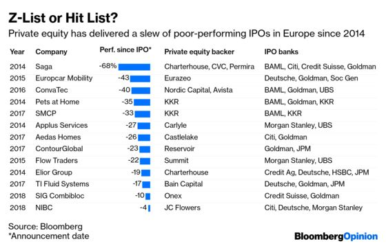 Private Equity-Backed IPOs Get a Bad Name Again
