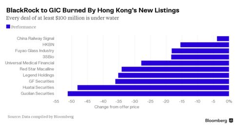 In a market where losses in the benchmark index reached the most extreme levels since the 1987 crash at one point this week, Hong Kong's IPOs have been hit even harder.